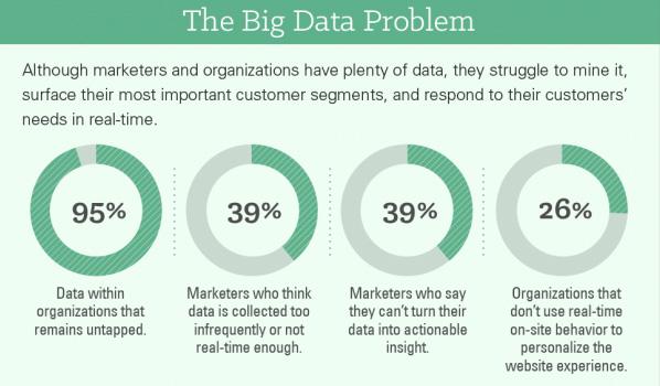 Como melhor o ROI com Web Analytics - O problema dos dados
