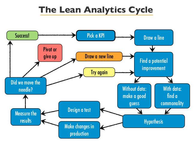 Ter um processo enxuto é uma das formas de melhorar o ROI com Web Analytics