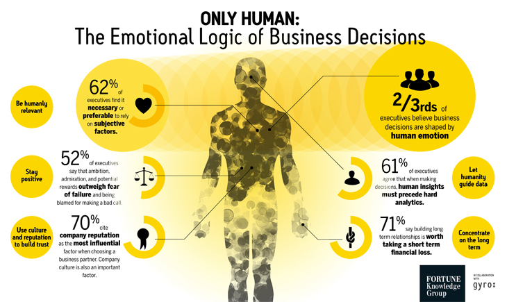 Como aumentar o ROI com Web Analytics - A lógica das decisões de negócio