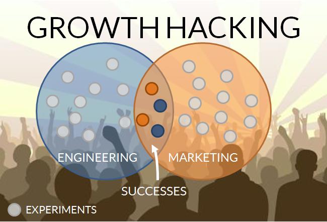 O Growth Hacker tem um papel multifuncional englobando não apenas o marketing, mas o produto, as operações empresariais, finanças e até mesmo os recursos humanos.