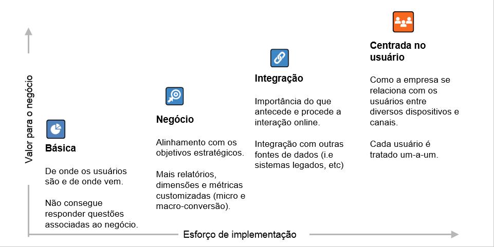 Processo de escolha do KPI