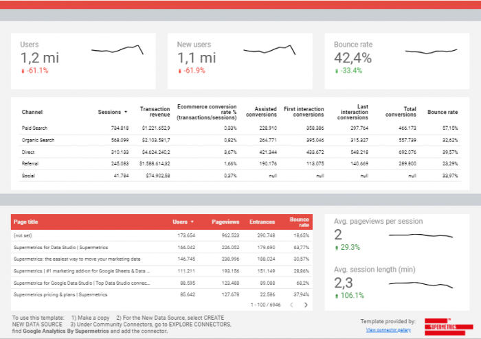 Template Supermetrics Google Analytics