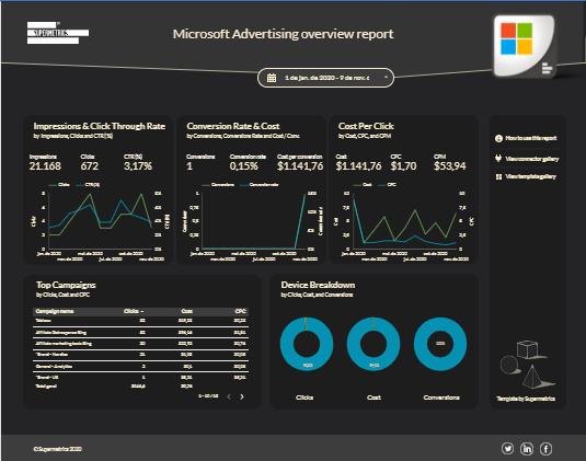 - Template Supermetrics Microsoft Advertising Report