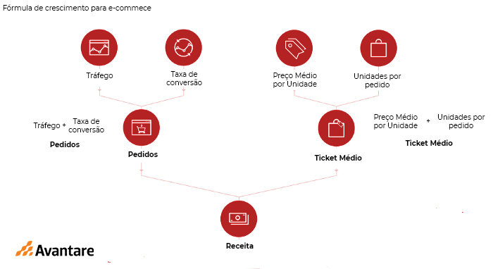 e-commerce: modelo de crescimento 1